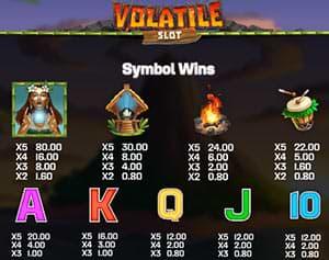 Symbol wins on Volatile Slot