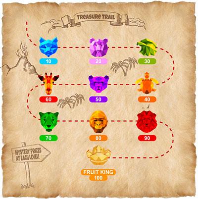 Fruit Kings Treasure Trail
