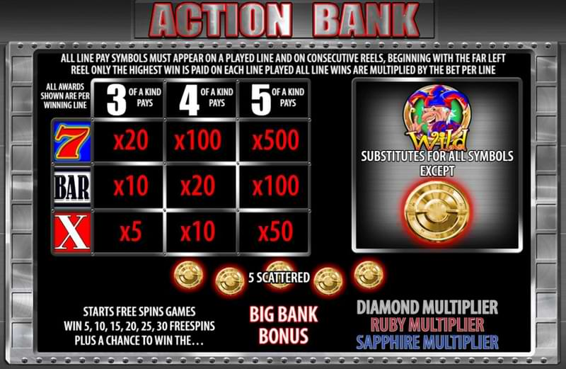 Action Bank paytable